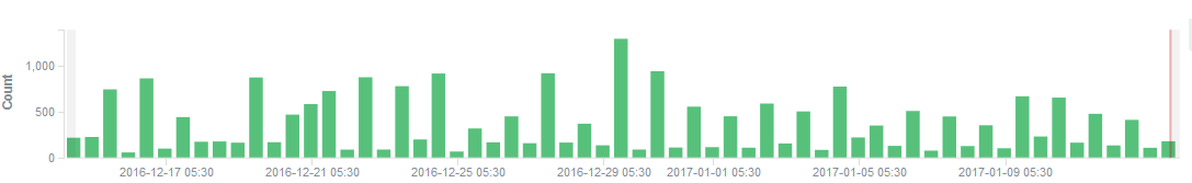 Fig 11. DDoS Nitol hits trend